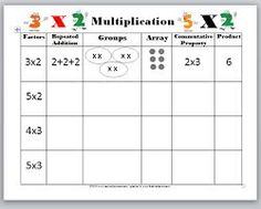 Great concept chart for thinking about multiplication. Use this with the Scholastic Study Jams on Multiplication. Great concept chart for thinking about multiplication. Use this with the Scholastic Study Jams on Multiplication. Maths 3e, Multiplication Activities, 3rd Grade Math Worksheets, Multiplication And Division, Third Grade Math, Math Activities, Numeracy, Division Games, Grade 3