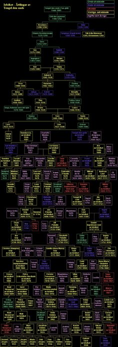 En av favoriterna: Sagan om Isfolket. Här kan man ser släktträdet.