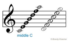 Treble staff notes - Treble clef (G-clef)