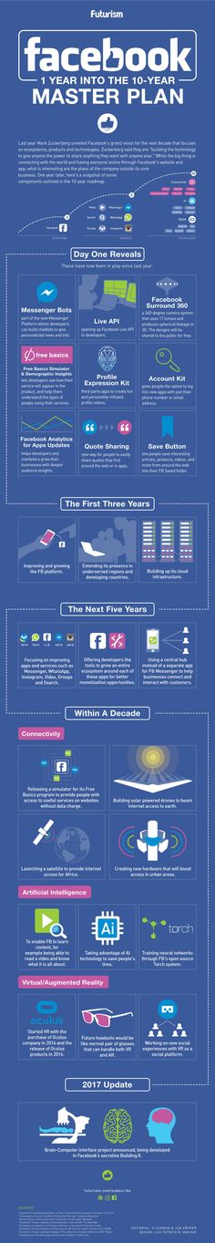 Facebook: 10-Year Master Plan  One year out from the announcement of Facebook's 10-Year Master Plan, let's take a look at what has come out, and what we are looking forward to.