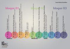 Flujo de trabajo en Social Media. Una interesante propuesta para organizar el trabajo de quienes trabajan en Social Media.