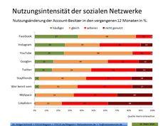 Nutzungsintensität der sozialen Netzwerke