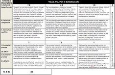 IB Visual Arts: Exhibition Assessment Criteria
