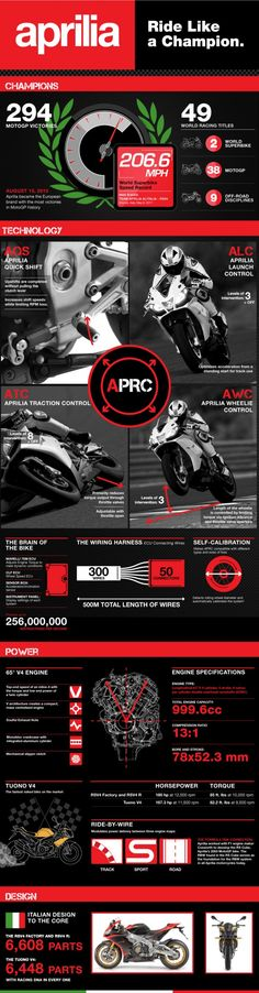 Aprilia: Ride like a Champion. Motorcycle infographic