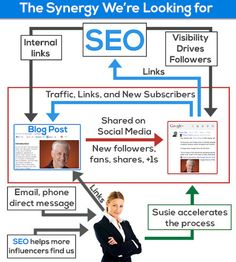 SEO in transition