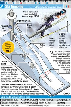 February 9-25, 2018 -- Ski Jumping is one of 24 sporting competitions of the 2018 Winter Olympic Games in Pyeongchang 2018, South Korea.