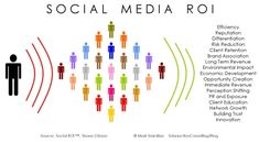 Social Media ROI by Intersection Consulting, via Flickr