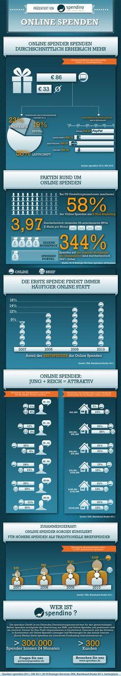 Infografik über Online Spenden   (Quelle: spendino)