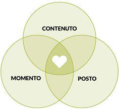 """Il motto dell'Inbound Marketing è """"Fai il marketing che piace alla gente"""". Come? Pubblica il giusto contenuto,nel posto giusto, al momento giusto.  Scopri cos'è l'Inbound Marketing e come sfruttarlo per il tuo business. Inbound Marketing, Business Marketing, Cos, Diagram, Chart, Class Of Service"""