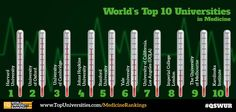 The world's top 10 universities for medicine, and the full top 200 here: www.TopUniversities.com/MedicineRankings   #medicine #studyabroad #universities #top