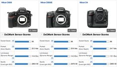 There is a new DxOMark king: Nikon D800E