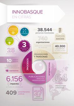 Innobasque 2012-2013 en cifras  #albertobokos