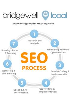 To get your free instant report showing where your local business ranks in search engines and how your SEO can improve, go to our website.