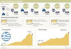A qué países les debe Grecia, a cuánto ascienden las deudas y con qué pagará