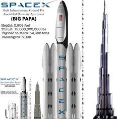 10 February 2020: SpaceX CEO Elon Musk tweets that a decade long construction plan has begun on their newest rocket. It will be a permanent structure on Mars providing housing and energy generation. SpaceX purchased Tristan da Cunha the most isolated island on Earth to ensure a minimal fatalities. Spaceship Design, Spaceship Concept, Kerbal Space Program, Theoretical Physics, New Funny Videos, Space And Astronomy, Science, Aircraft Design, Tecnologia