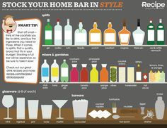 Stock Your Home Bar (Click through - good article)