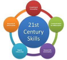 Afbeeldingsresultaat voor 21 century skills