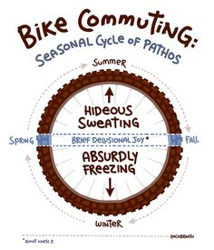 Bicycle seasons