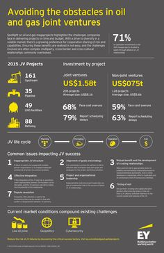 #EY's recent Spotlight on #oil and #gas megaprojects highlighted the increasing risk and complexity of capital-intensive projects across the globe and the challenges many companies face in delivering their projects to schedule or budget.  Following up on those results, we examined the performance of JVs in our new report, Joint ventures for oil and gas megaprojects. View #JVs by the numbers.