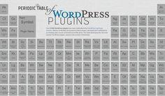 The Periodic Table of WordPress Plugins Los plugins de #WordPress más populares en forma de tabla periódica e infografía http://wordpresstheme.ceslava.com/los-plugins-de-wordpress-mas-populares-en-forma-de-tabla-periodica-e-infografia/