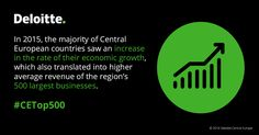 In 2015, the majority of Central European countries saw an increase in the rate of their economic growth, which also translated into higher average revenue of the region's 500 largest businesses. #CETop500 #Deloitte #CentralEurope #CE