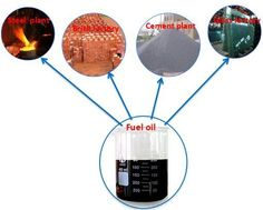 Waste tire /plastic pyrolysis plant of Doing  is to convert waste tire or waste plastic into fuel oil.What does fuel oil used for ? The fuel oil product produced by Doing waste tire/plastic pyrolysis plant is wide used for industrial and commercial purposes.Such as power plant factory,glass factory,cement factory,ceramic factory.