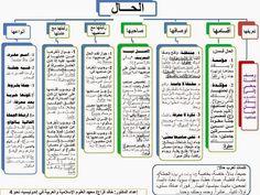 إضافة تسمية توضيحية Arabic Language Blog Posts Language