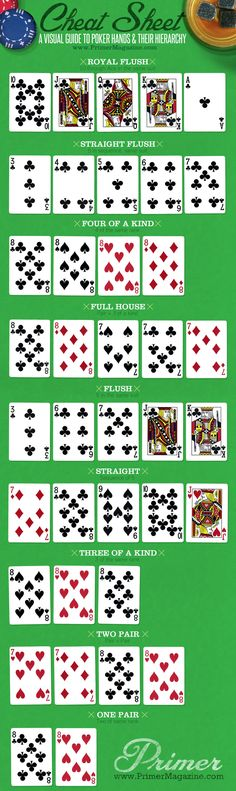 Hierarchy of Poker Hands graphic! Pin for the next time I am invited to a boys poker game