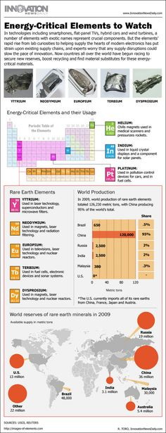 Infographic: Facts about the rare earth elements used in electronics manufacturing. | Live Science