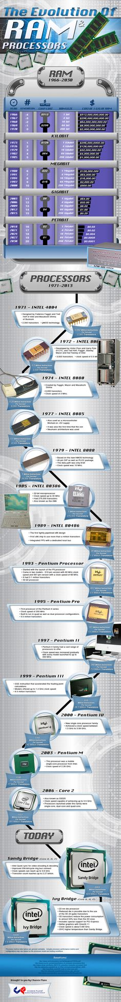 Good infographic, missing two things: -Core2 was the first Intel 64 bit processor -New Haswell Architecture
