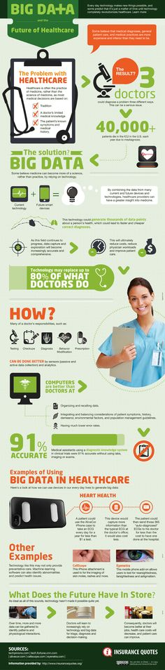 Tech Infographics - Big Data Infographic Big Data and Healthcare Infographic. Big Data and The Future of Healthcare. Quantified Self, Data Science, Life Science, Big Data Technologies, Business Intelligence, Medical Technology, Data Analytics, Cloud Computing, Web Design