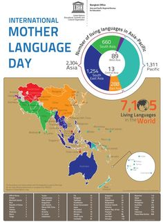 """""""India speaks 780 languages, 220 lost in last 50 years (pic:UNESCO)"""" International Mother Language Day, Singapore Island, Pacific West, Multiple Intelligences, World Languages, Learn A New Language, Social Justice, Embedded Image Permalink, Southeast Asia"""