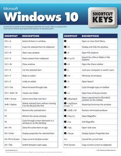 Microsoft Windows 10 Shortcut Keys | Knowledge | Word shortcut keys