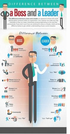 The Difference Between A Boss And A Leader Infographic. Tips and strategies to help entrepreneurs and business owners manage staff effectively, leadership skills, team building, team motivation and more! Leadership Skill, Leadership Activities, Leadership Development, Leadership Quotes, Personal Development, Professional Development, Educational Leadership, Coaching Quotes, Professional Resume