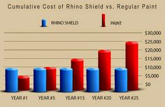 Rhino Shield Jacksonville is the leader in elastomeric Ceramic Coatings. Industrial Paintings, Traditional Paint, Outdoor Paint, Ceramic Coating, Exterior Paint, House Painting, Ultra Violet, Bar Chart, Home Improvement