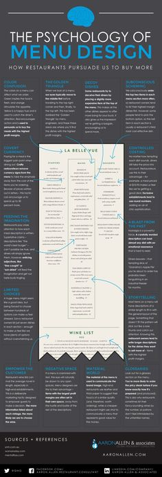 Psychology-of-Menu-Design.jpg 960×2,817 pixeles