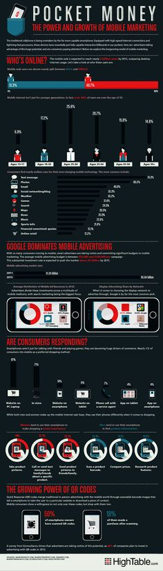 #Mobile_Marketing is growing very very fast. So I would like to show you this #inforgraphic from #Mashable to give you some ideas of what you can do with the phone.    The statistic is from USA.It has been estimated that that the mobile advertising will be around 5 billion US dollars by 2015.    So we all have to look into it (if you haven't started already).    Are you using Mobile Marketing?    http://seocustomer.com/mobile-marketing-infographic/