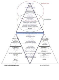 miller in driehoeken met levenslang leren