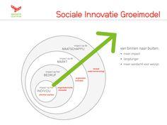 Sociale Innovatie Groeimodel. Sociale innovatie is vernieuwing van de arbeidorganisatie wat uiteindelijk resulteerd een andere cultuur en gedrag die leiden toch betere prestaties.
