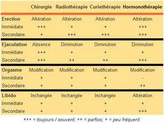 Conséquences sexuelles des #traitements de la #prostate. #chirurgie #Radiothérapie #Curiethérapie #Hormonothérapie