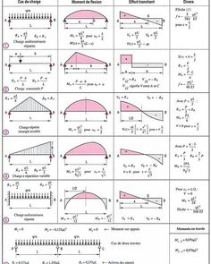 42 Best Strength of Materials images | Mechanical
