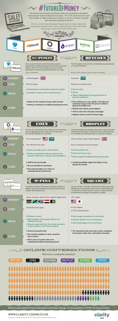 Infographic: The Future of Money? Bitcoin and 5 Other Digital Payment Systems [INFOGRAPHIC] #socialmedia