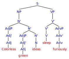 Colorless green ideas sleep furiously - Wikipedia, the free encyclopedia