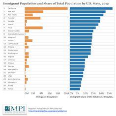 essay migration people