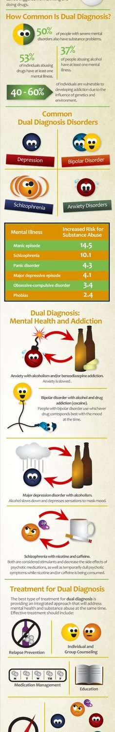 20 Best Dual Diagnosis Images In 2019 Substance Abuse