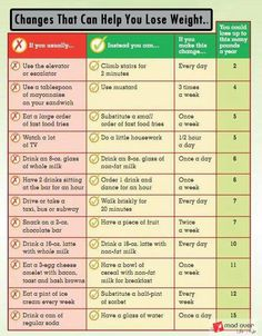 Simple Changes That Can Help You Lose Weight...!!