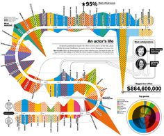 Infographics with Delayed Gratification Infographics Design, Information Graphics, Nice Ideas, Map, Infographics, Info Graphics, Location Map, Maps