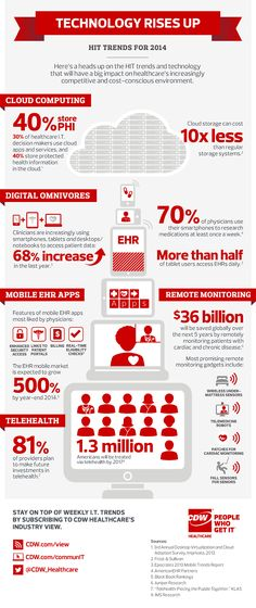 From CDW Healthcare - Here's a heads up on Health IT trends for Including storage, information, cloud computing, mobility and telehealth