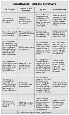 alternatives to traditional homework Even at the college level, these homework alternatives make a lot of sense in a language classroom. I am beginning to really re-think all my ideas about homework. School Classroom, Classroom Activities, Classroom Organization, Classroom Management, Classroom Ideas, Classroom Procedures, Future Classroom, Teacher Tools, Teacher Hacks