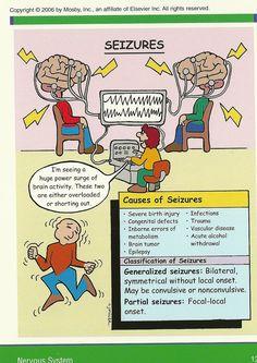 1623 best Nursing Mnemonics and Medical Mnemonics, Pharmacology Nursing, Nclex, Nursing Study Tips, Rn School, Middle School, Nursing Information, Nursing School Notes, Nursing Schools